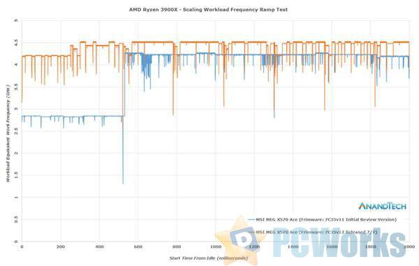AMD又给CPU打鸡血了!但刷BIOS前你要懂这些