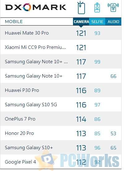 小米CC9 Pro尊享版DXO得分121 并列全球第一