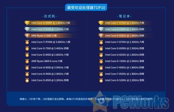 Intel霸榜最受欢迎的处理器 酷睿i5-9400F最受欢迎