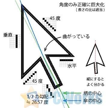 英特尔科普:为什么光标要设计成不对称的?