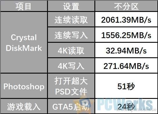 大容量TB级SSD真的来了 从实测看要不要分区