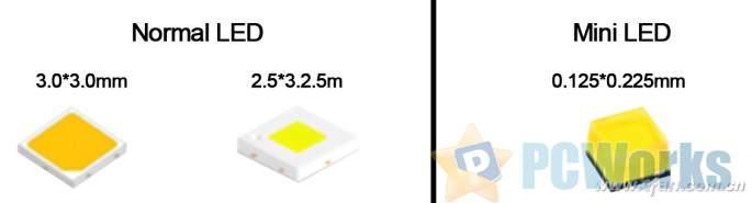 科普:CES都是它 mini LED显示器是什么?