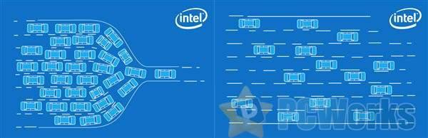 Intel官方科普:什么是Wi-Fi 6核心升级