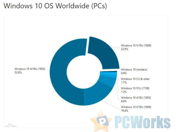 Win10版本占比一览:v1903依然最稳定 占比52.6%