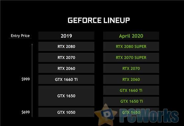NVIDIA游戏本显卡全线升级!Max-Q强力加速、中国区价格更亲民