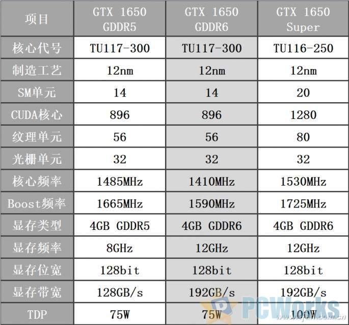 GTX 1650换显存了 新旧版本有啥差别