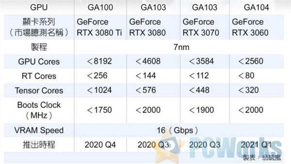 RTX30系显卡参数曝光:8192个CUDA?第三季度发布