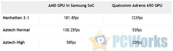 三星Exynos 1000曝光:AMD GPU YES、性能恐怖