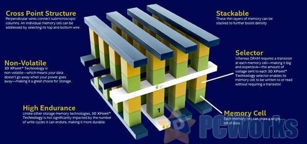 Intel新一代傲腾SSD/内存条年内推出:容量翻番、采用PCIe 4.0