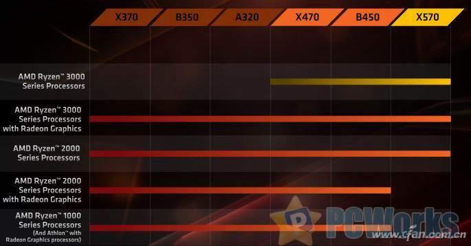 AMD放弃兼容性?这事简单也不简单