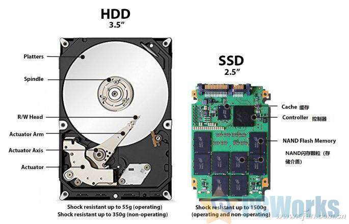 SSD出缓存是什么意思?SSD缓存科普