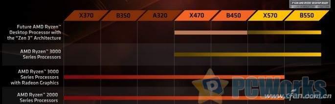 AMD主板兼容那点事 新的瓜又来啦