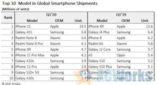 今年第一季度全球最受欢迎智能手机:苹果小米三星瓜分前十