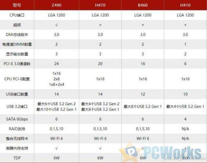 十代酷睿芯片组到齐 B460和H410值不值得选