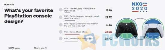 IGN票选玩家最爱PS主机设计:PS4第一、第一无悬念