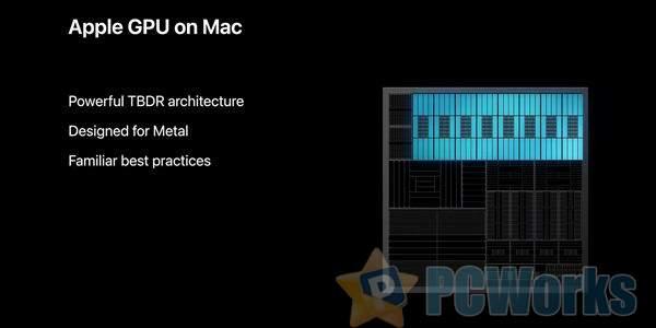 苹果对自研PC显卡蜜汁自信:性能媲美AMD/NVIDIA GPU