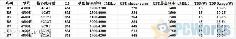 科普:锐龙4代笔记本CPU 4500u/4700u,4600u/4800u的区别