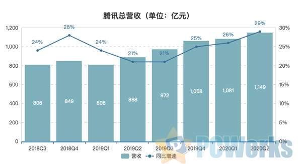 """""""WeChat禁令""""后 腾讯半年报透露了三个信号"""